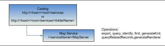 Map Service